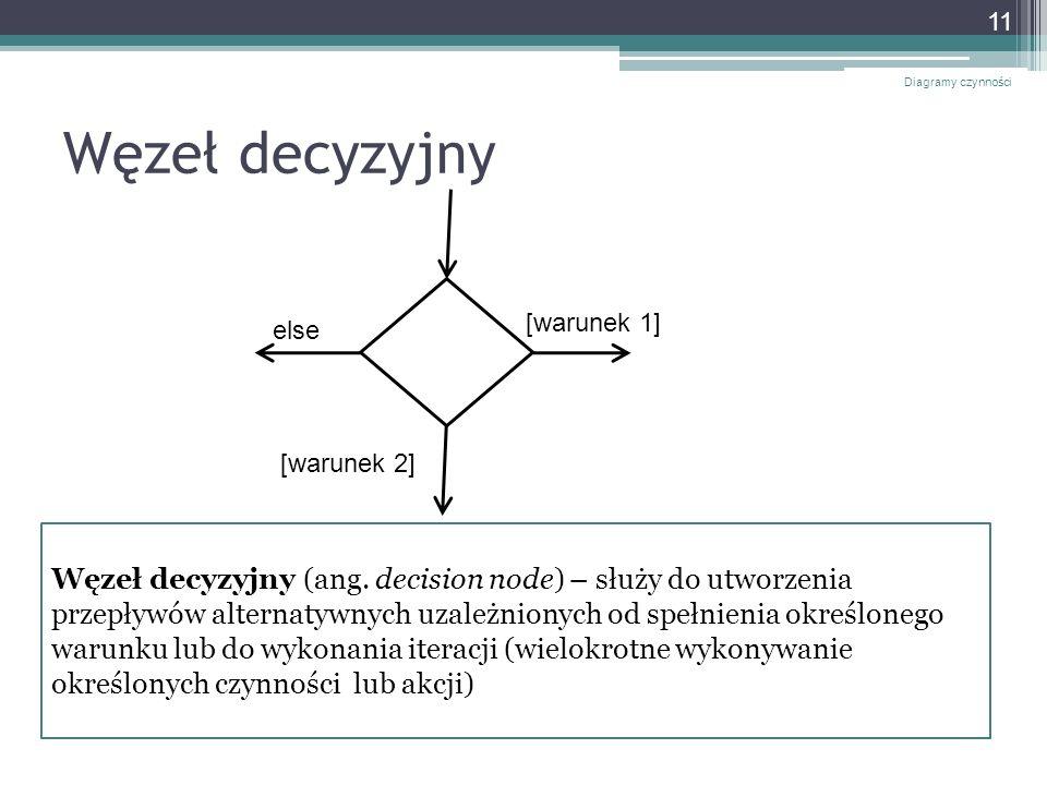 Diagramy czynności Węzeł decyzyjny. [warunek 1] else. [warunek 2]
